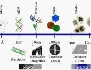 Nanotecnologia.Limpiology